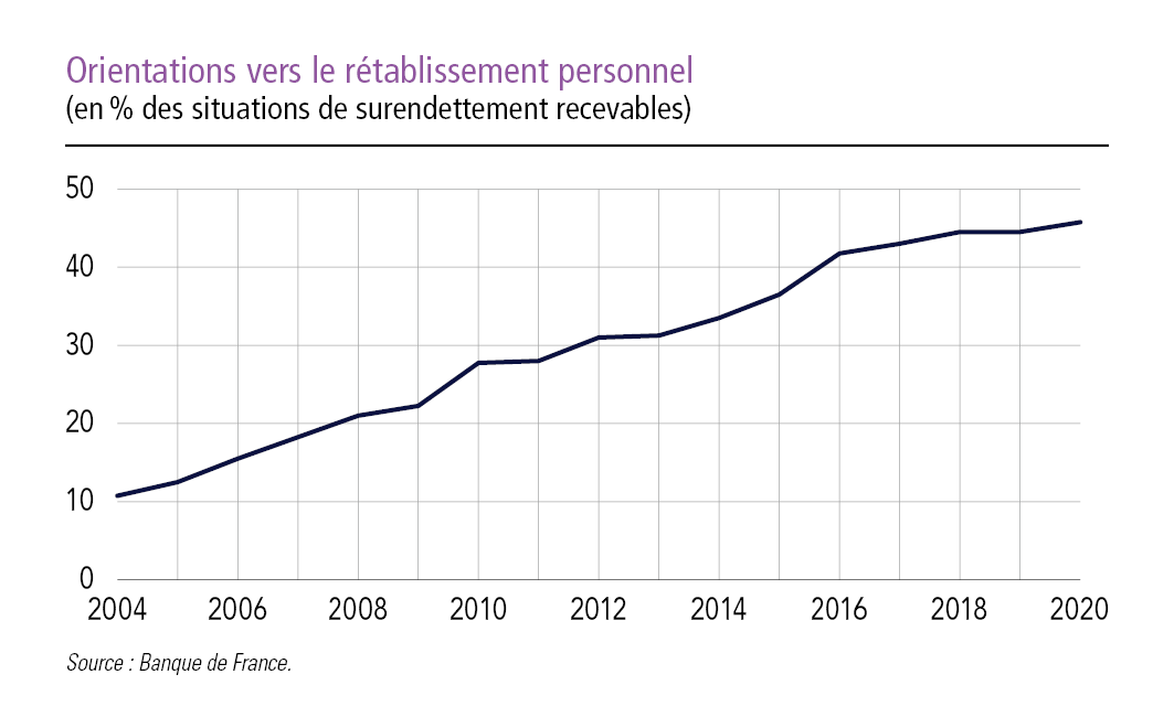 orientations vers le rétablissement personnel